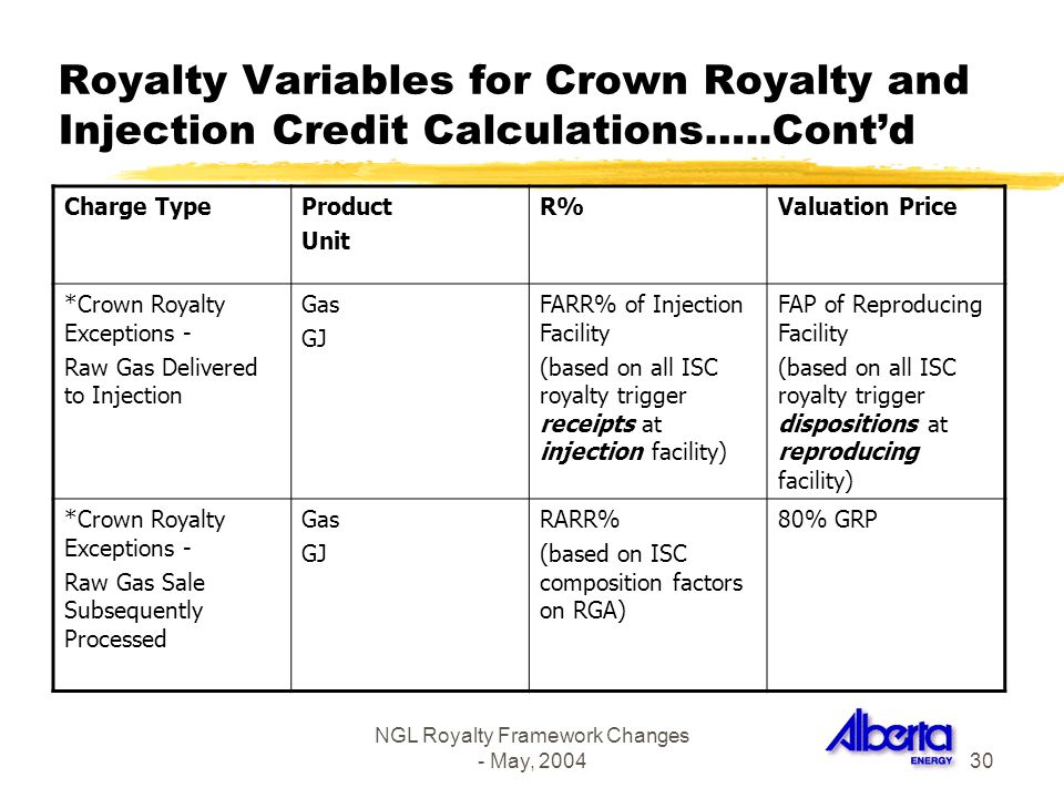 NGL Royalty Framework Changes - May, 200430 Royalty Variables for Crown Royalty and Injection Credit Calculations…..Contd Charge TypeProduct Unit R%Va