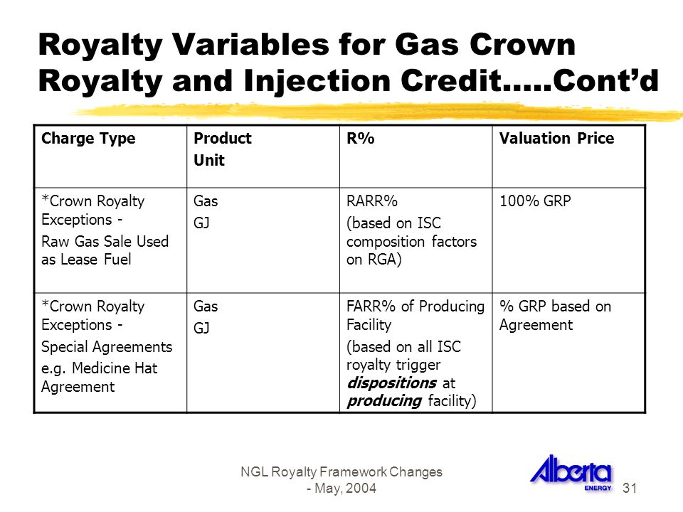 NGL Royalty Framework Changes - May, 200431 Royalty Variables for Gas Crown Royalty and Injection Credit…..Contd Charge TypeProduct Unit R%Valuation P