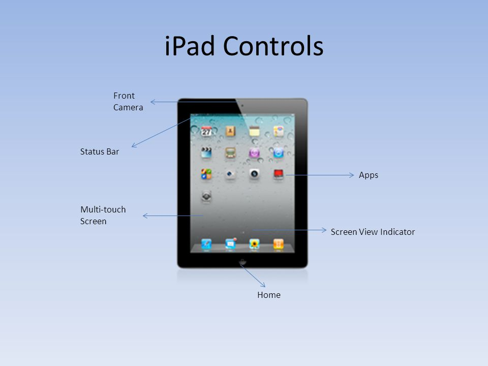 iPad Controls Home Front Camera Status Bar Multi-touch Screen Apps Screen View Indicator