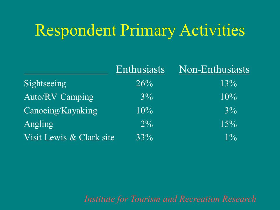 Institute for Tourism and Recreation Research Respondent Primary Activities Enthusiasts Non-Enthusiasts Sightseeing26%13% Auto/RV Camping 3%10% Canoeing/Kayaking10% 3% Angling 2%15% Visit Lewis & Clark site33% 1%