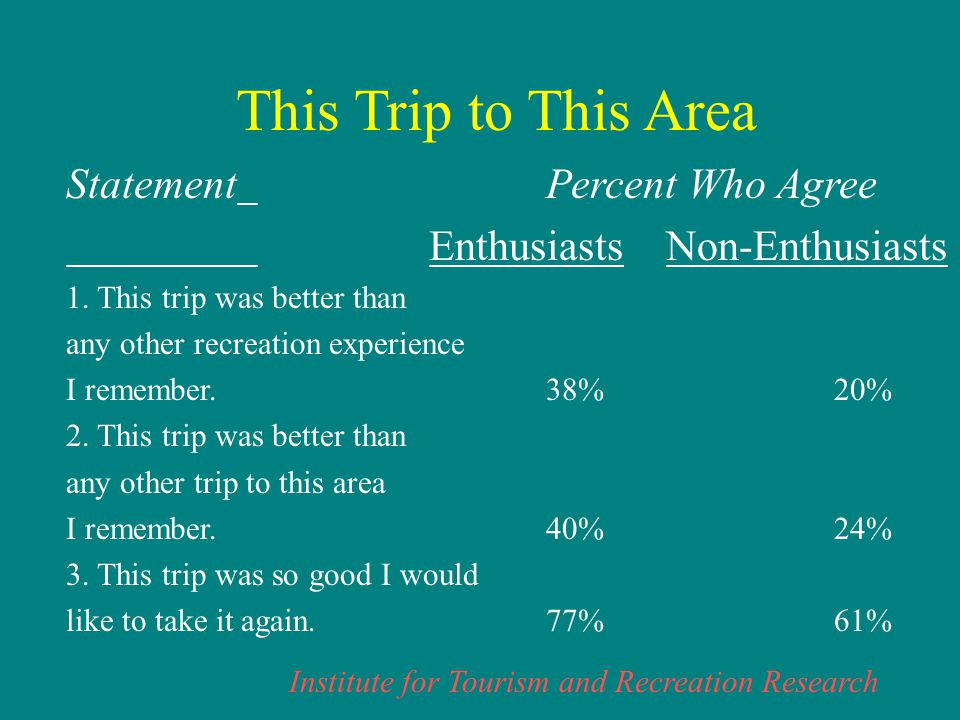 Institute for Tourism and Recreation Research This Trip to This Area StatementPercent Who Agree Enthusiasts Non-Enthusiasts 1.