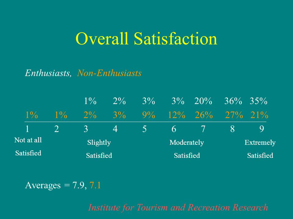 Institute for Tourism and Recreation Research Overall Satisfaction Enthusiasts, Non-Enthusiasts 1%2%3%3% 20% 36% 35% 1%1%2%3%9% 12% 26% 27% 21% 123456789 Averages = 7.9, 7.1 Not at all Satisfied Slightly Satisfied Moderately Satisfied Extremely Satisfied