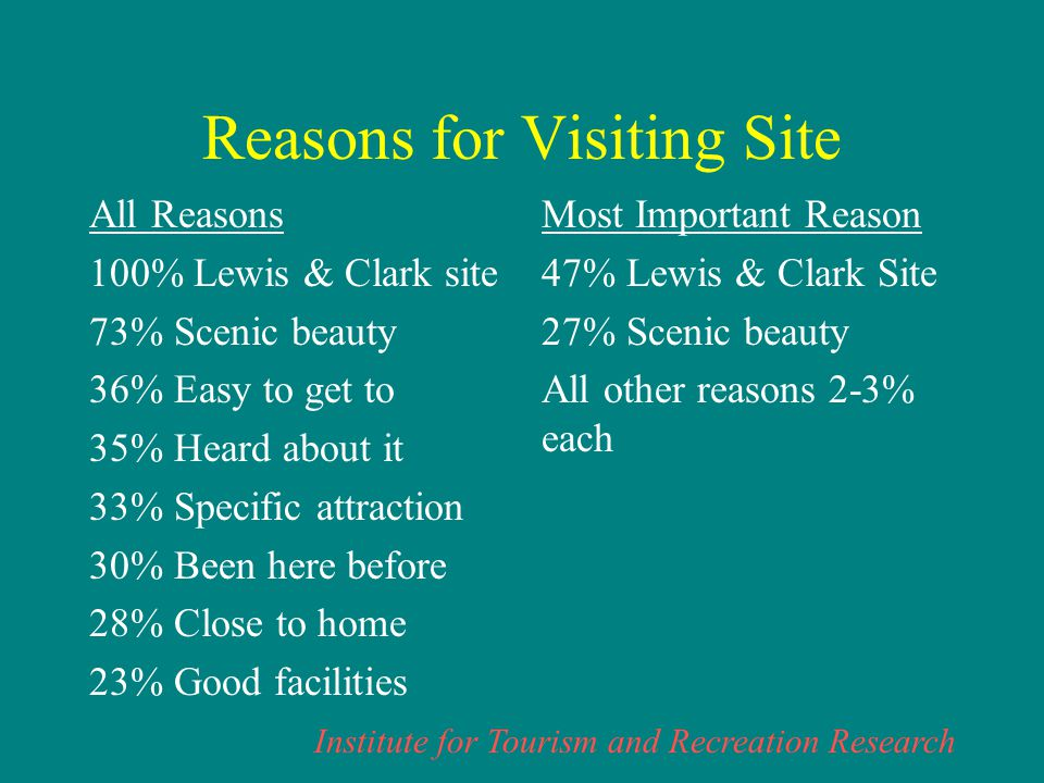 Institute for Tourism and Recreation Research Reasons for Visiting Site Enthusiasts Non-Enthusiasts Close to home 28% 51% Easy to get to 36% 52% Group facilities 7% 10% Heard about it 35% 16% Good facilities 23% 29% Good fishing 11% 33% Scenic beauty 73% 57% Been here before 30% 52% Try a new area 14% 11% Lewis & Clark site 100% 9%