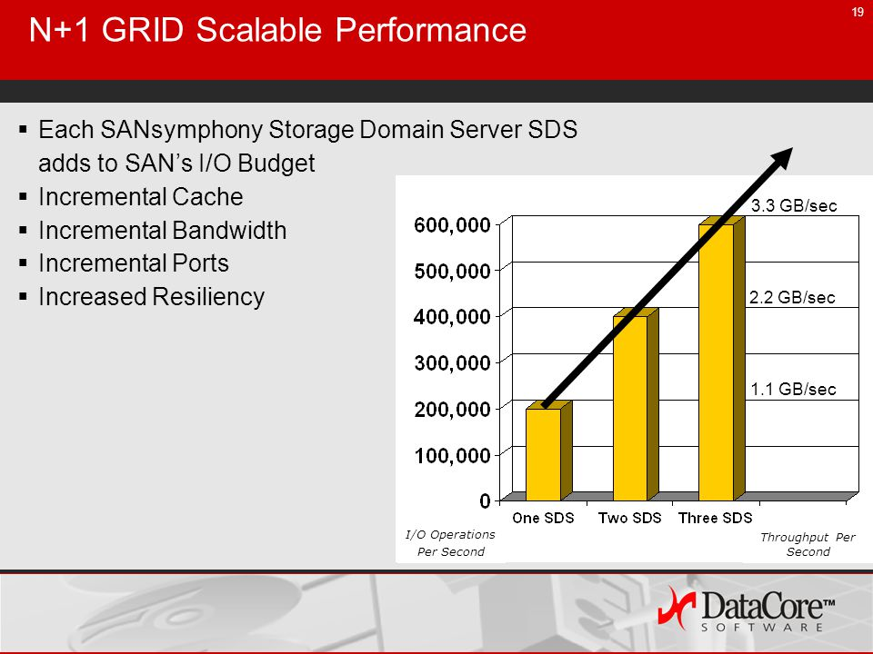 19 Each SANsymphony Storage Domain Server SDS adds to SANs I/O Budget Incremental Cache Incremental Bandwidth Incremental Ports Increased Resiliency I/O Operations Per Second 2.2 GB/sec 1.1 GB/sec 3.3 GB/sec Throughput Per Second N+1 GRID Scalable Performance