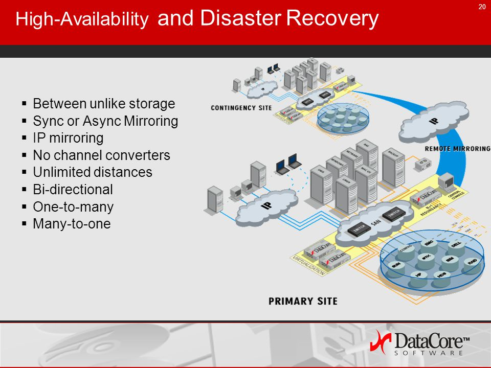 20 High-Availability and Disaster Recovery Between unlike storage Sync or Async Mirroring IP mirroring No channel converters Unlimited distances Bi-directional One-to-many Many-to-one