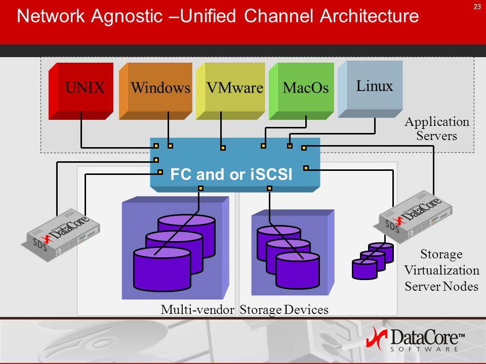 23 Network Agnostic –Unified Channel Architecture Multi-vendor Storage Devices FC and or iSCSI VMwareUNIXWindowsMacOs Linux Storage Virtualization Server Nodes Application Servers