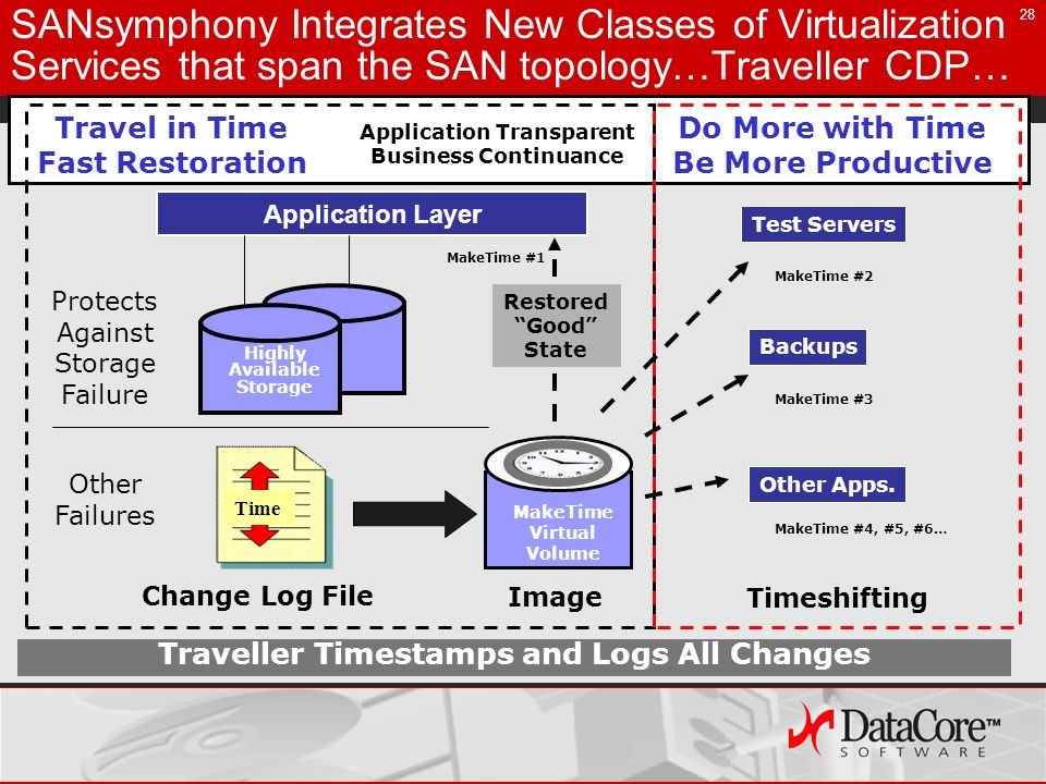 28 MakeTime #1 SANsymphony Integrates New Classes of Virtualization Services that span the SAN topology…Traveller CDP… Traveller Timestamps and Logs All Changes Application Layer Image MakeTime Virtual Volume Change Log File Test Servers MakeTime #2 Time Restored Good State MakeTime #3 Backups Application Transparent Business Continuance Other Apps.
