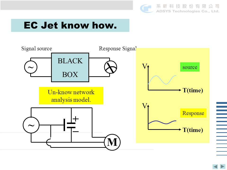 EC Jet know how. ~ Signal sourceResponse Signal BLACK BOX Un-know network analysis model.