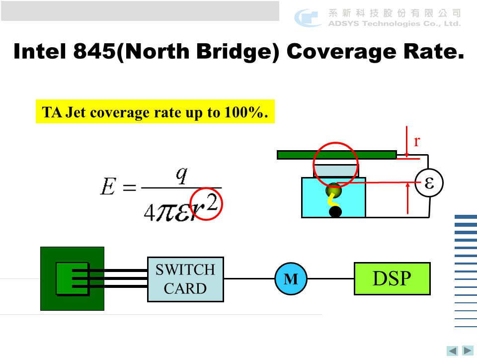 ε TA Jet coverage rate up to 100%. r SWITCH CARD M DSP Intel 845(North Bridge) Coverage Rate.