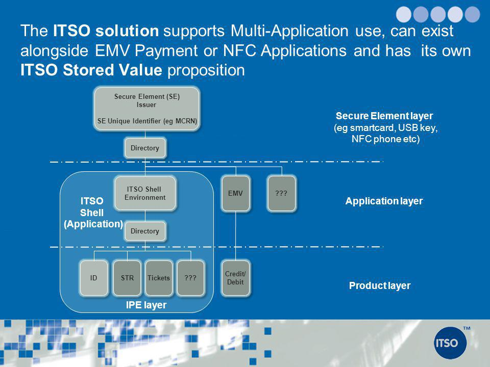 The ITSO solution supports Multi-Application use, can exist alongside EMV Payment or NFC Applications and has its own ITSO Stored Value proposition Di