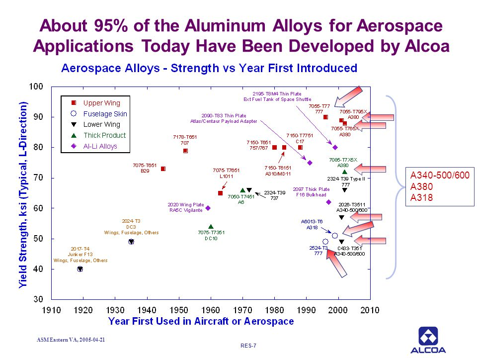 RES-7 ASM Eastern VA, 2005-04-21 About 95% of the Aluminum Alloys for Aerospace Applications Today Have Been Developed by Alcoa A340-500/600 A380 A318
