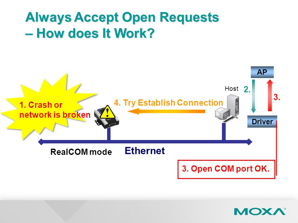 Ethernet RealCOM mode 4. Try Establish Connection 1. Crash or network is broken Host Always Accept Open Requests – How does It Work? AP Driver 2.2. 3.