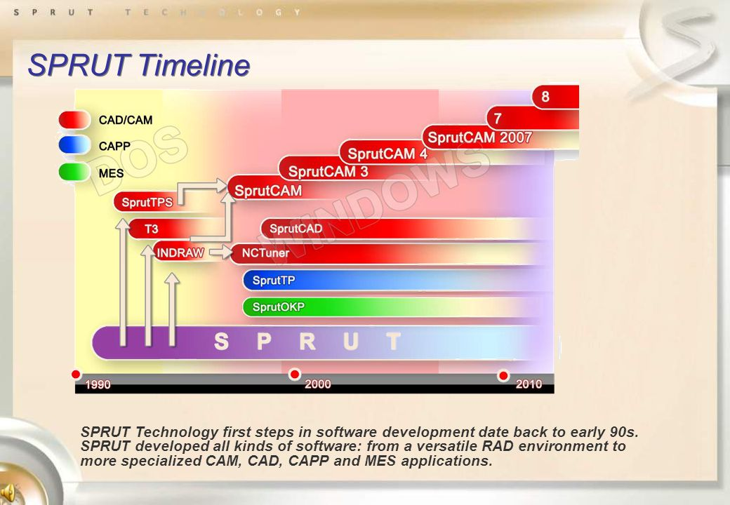 SPRUT Timeline SPRUT Technology first steps in software development date back to early 90s.
