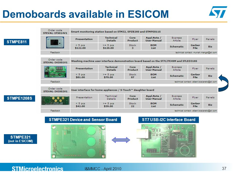 I&MMCC - April 2010 37 Demoboards available in ESICOM STMPE811 STMPE1208S STMPE321 (not in ESICOM) ST7 USB-I2C Interface BoardSTMPE321 Device and Sens