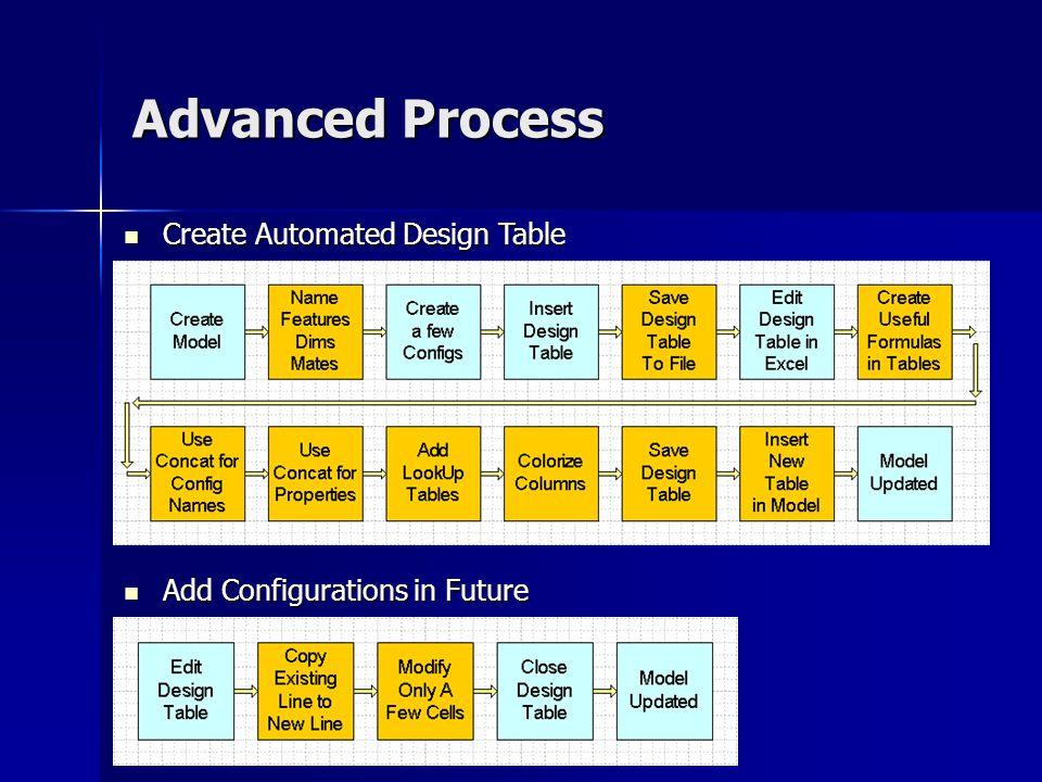 Advanced Process Add Configurations in Future Add Configurations in Future Create Automated Design Table Create Automated Design Table