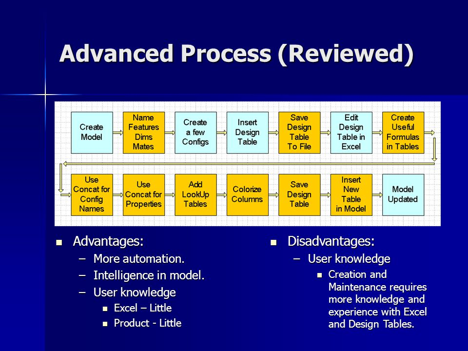 Advanced Process (Reviewed) Advantages: Advantages: –More automation. –Intelligence in model. –User knowledge Excel – Little Excel – Little Product -