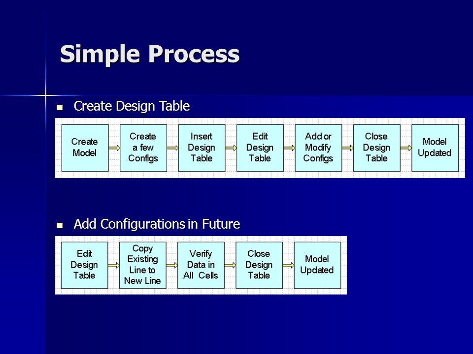 Simple Process Add Configurations in Future Add Configurations in Future Create Design Table Create Design Table