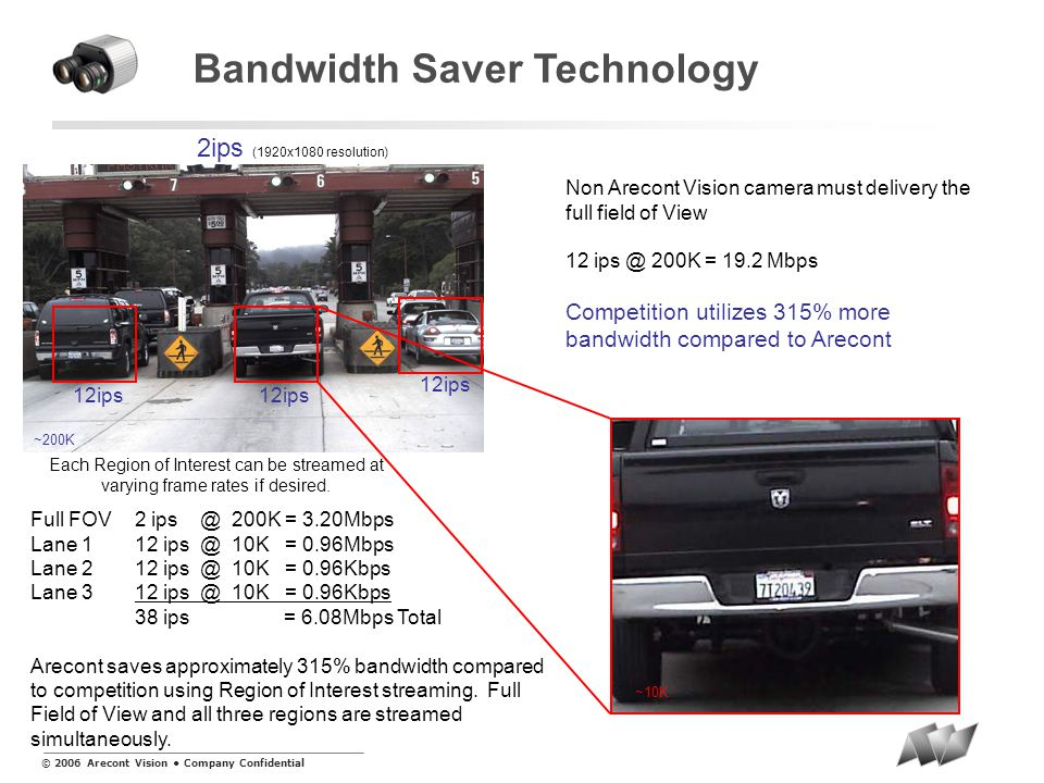© 2006 Arecont Vision Company Confidential 12ips Bandwidth Saver Technology 2ips (1920x1080 resolution) Non Arecont Vision camera must delivery the full field of View 12 ips @ 200K = 19.2 Mbps Competition utilizes 315% more bandwidth compared to Arecont ~200K ~10K Each Region of Interest can be streamed at varying frame rates if desired.