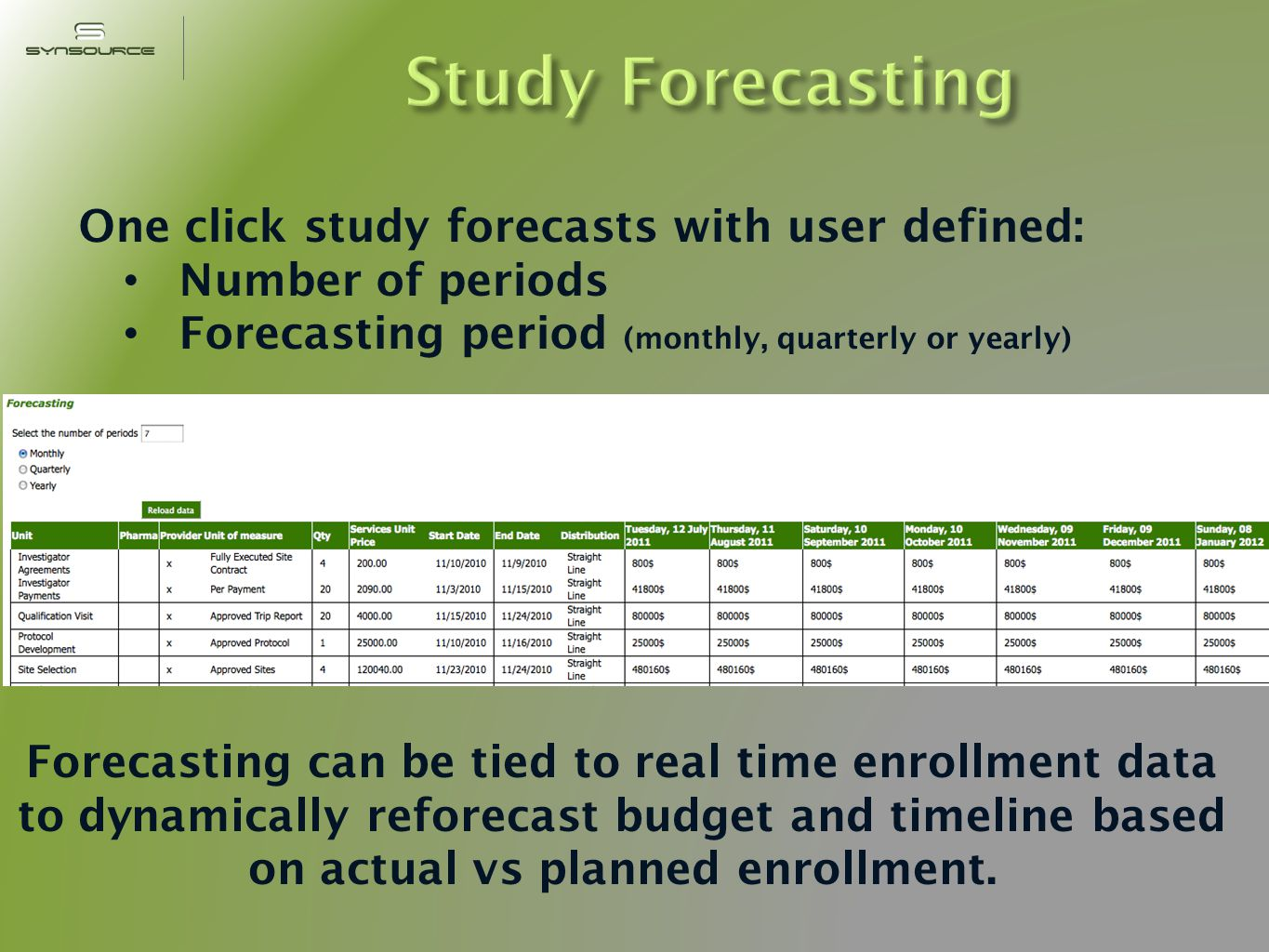 One click study forecasts with user defined: Number of periods Forecasting period (monthly, quarterly or yearly) Forecasting can be tied to real time enrollment data to dynamically reforecast budget and timeline based on actual vs planned enrollment.