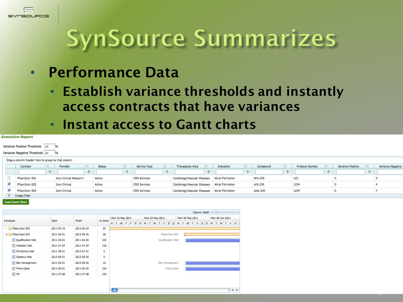 ActivityStandard PracticeCostSynSourceSavings RFP Development Home grown Excel file (bid grid) Separate Word doc for RFP/SOW Managing multiple revisions No historical or industry data Manual process to ensure consistency Internal system maintenance $15-25K per RFP Integrated system for development of completed RFP (Bid Grid/SOW/RFP) Auto-generated text Collaborative document management 75-80% Negotiation/ Contract Finalization Manual process to compare Limited manual access to historical data Manual excel tracker to track offers Manual look up of prior bids $15-25K per contract Auto analysis of bids Facilitated negotiation process Tracks offers Access to historical data Central repository for negotiation records 50-60% Earned Value Project plan manually entered in Excel and/or MS Project Actual work performed manually entered and tracked each month Data manually transmitted to teams 8-12 hrs per project month Integration allows negotiated contract data to automatically populate project plan/GANTT Chart Plan vs.