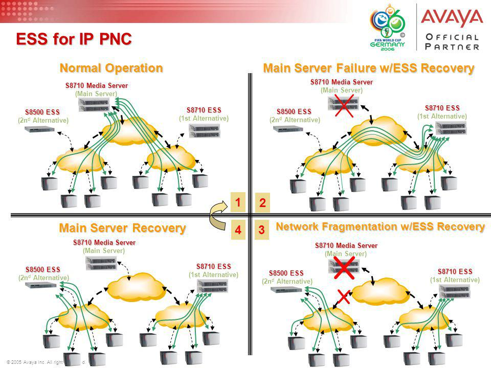 12 © 2005 Avaya Inc. All rights reserved. ESS for IP PNC S8710 Media Server (Main Server) S8710 ESS (1st Alternative) S8710 Media Server (Main Server)