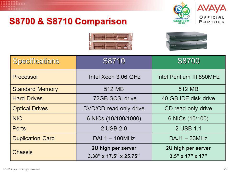 28 © 2005 Avaya Inc. All rights reserved. S8700 & S8710 Comparison SpecificationsS8710S8700 Processor Intel Xeon 3.06 GHzIntel Pentium III 850MHz Stan
