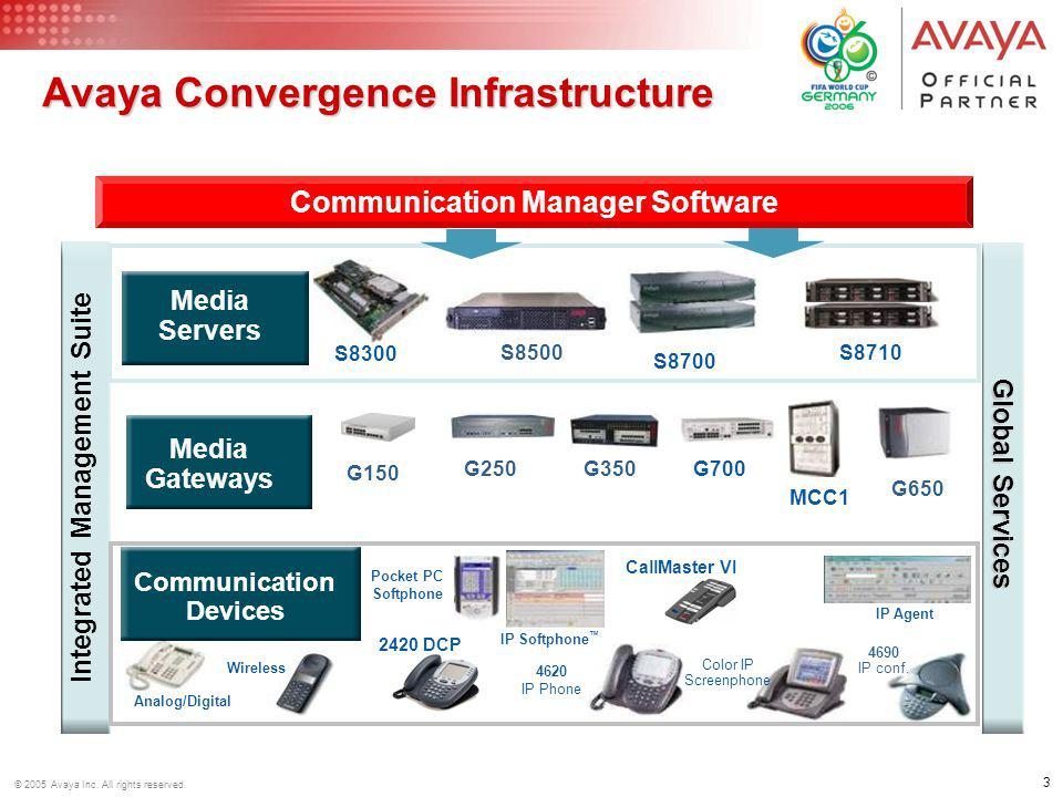 3 © 2005 Avaya Inc. All rights reserved. Avaya Convergence Infrastructure Global Services Communication Manager Software Integrated Management Suite M