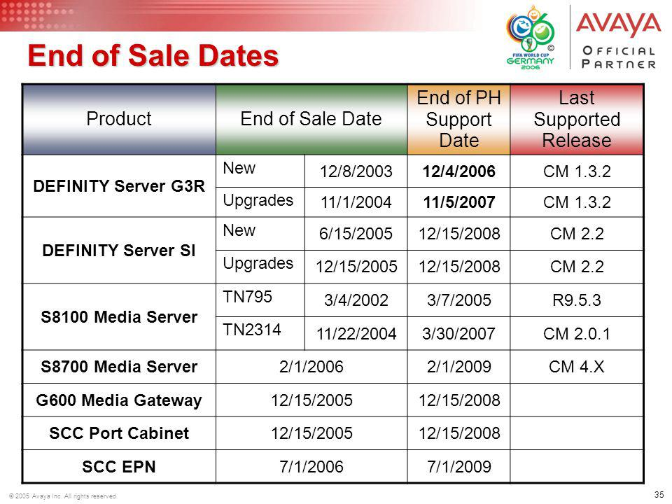 35 © 2005 Avaya Inc. All rights reserved. End of Sale Dates ProductEnd of Sale Date End of PH Support Date Last Supported Release DEFINITY Server G3R