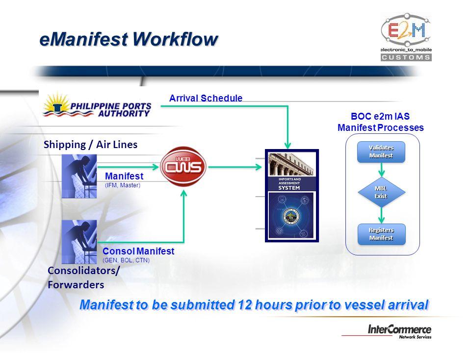 MBLExistMBLExist ValidatesManifestValidatesManifest Manifest (IFM, Master) Arrival Schedule Shipping / Air Lines Consolidators/ Forwarders Consol Mani