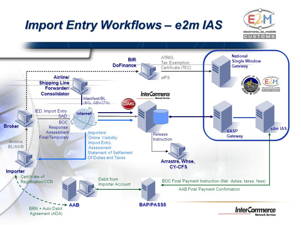 Broker Importer Invoice, BL/AWB BOC Response: Assessment Final/Temporary VASP Gateway Import Entry Workflows – e2m IAS BAP/PASS5 AAB IED, Import Entry