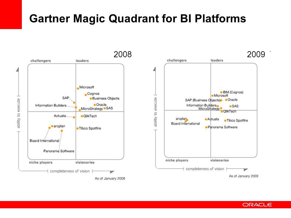 Gartner Magic Quadrant for BI Platforms 20082009