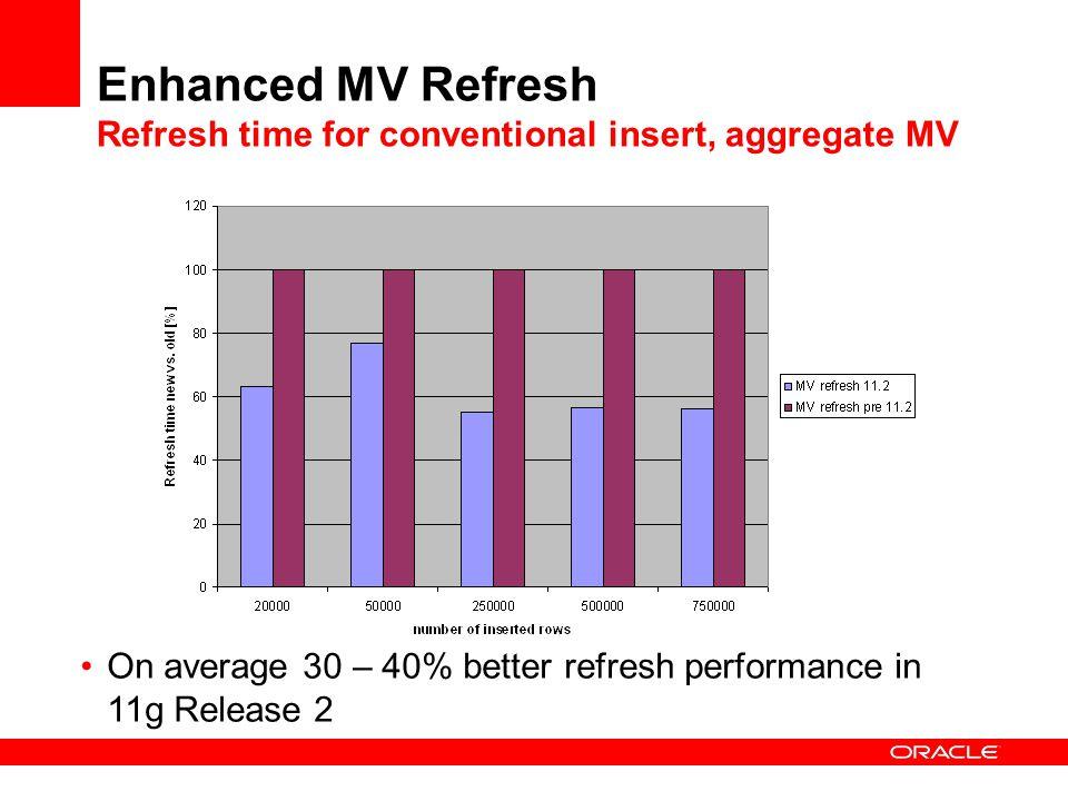Enhanced MV Refresh Refresh time for conventional insert, aggregate MV On average 30 – 40% better refresh performance in 11g Release 2