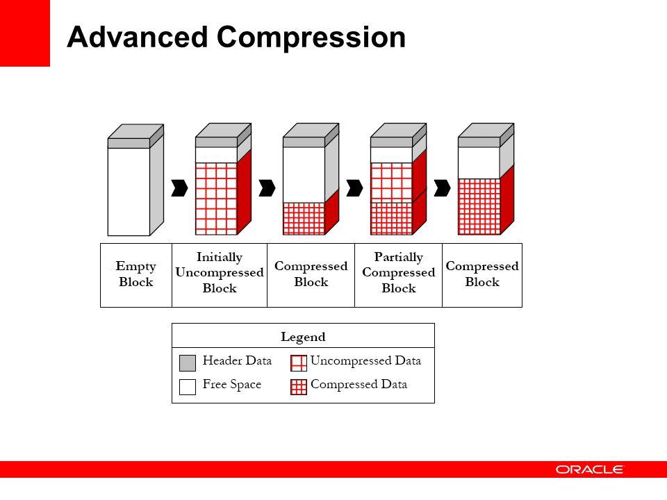Advanced Compression