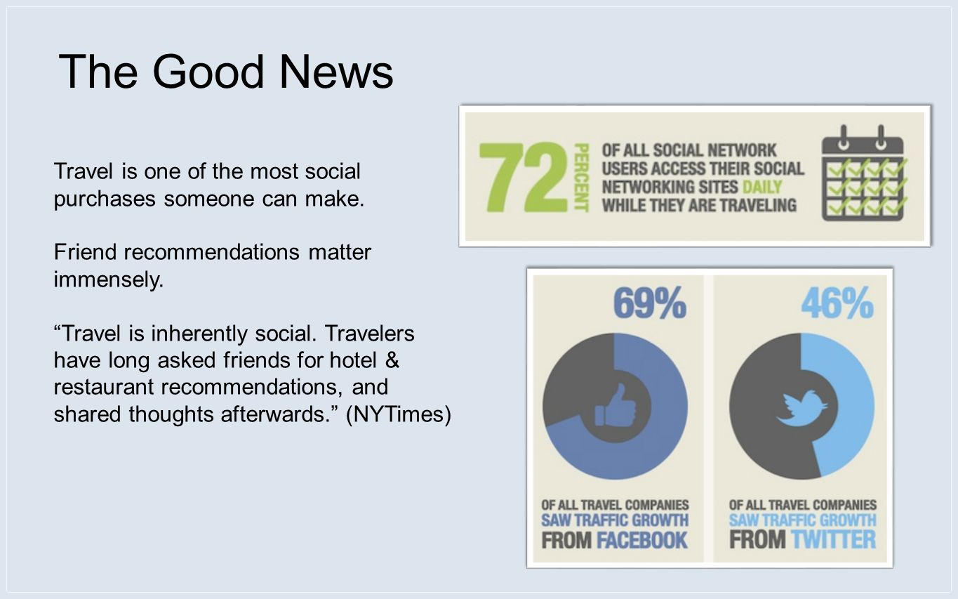 The Good News Travel is one of the most social purchases someone can make.