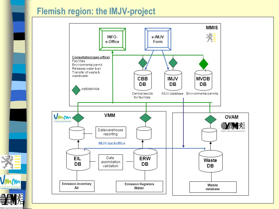 Flemish region: the IMJV-project ERW DB EIL DB Emission-Inventory Air IMJV-backoffice VMM Datawarehouse reporting Emission Registers Water Data assimi