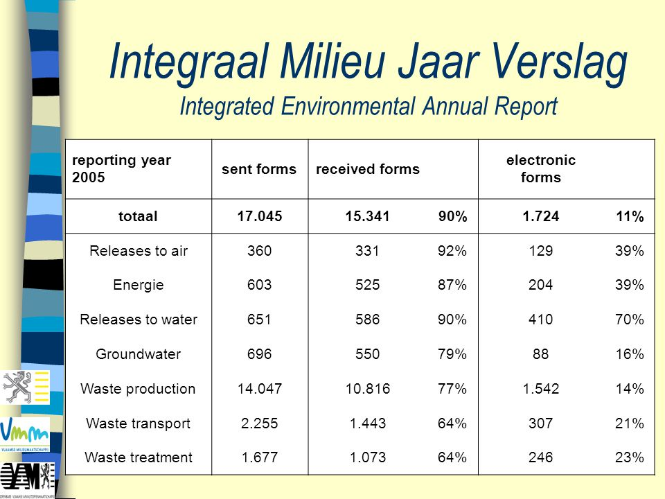 Integraal Milieu Jaar Verslag Integrated Environmental Annual Report reporting year 2005 sent formsreceived forms electronic forms totaal17.04515.3419