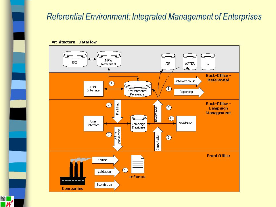 Referential Environment: Integrated Management of Enterprises