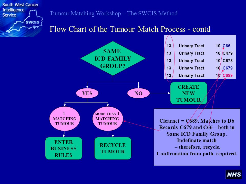 Tumour Matching Workshop – The SWCIS Method SAME ICD FAMILY GROUP? Flow Chart of the Tumour Match Process - contd YESNO CREATE NEW TUMOUR 1 MATCHING T