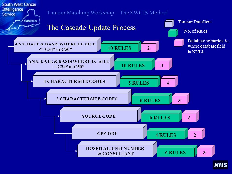 Tumour Matching Workshop – The SWCIS Method The Cascade Update Process 10 RULES 5 RULES 6 RULES 4 RULES 6 RULES 2 3 4 3 2 2 3 ANN.