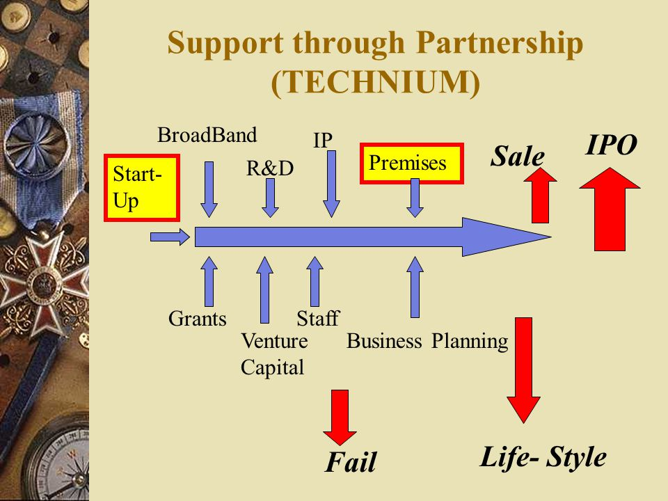 Support through Partnership (TECHNIUM) Start- Up BroadBand R&D IP Premises Grants Venture Capital Staff Business Planning Sale IPO Fail Life- Style