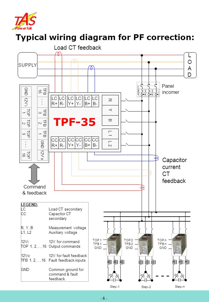 Typical wiring diagram for PF correction: LEGEND: LC Load CT secondary CCCapacitor CT secondary R, Y, BMeasurement voltage L1, L2Auxiliary voltage 12Vi12V for command TOP 1, 2,…,16Output commands 12Vo12V for fault feedback TFB 1, 2,…,16Fault feedback inputs GNDCommon ground for command & fault feedback.