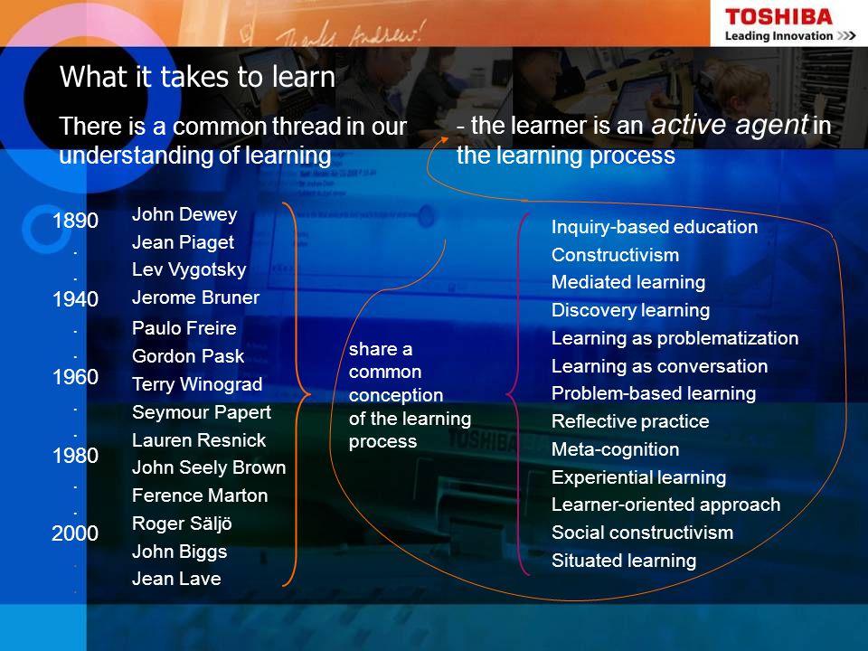What it takes to learn John Dewey Jean Piaget Lev Vygotsky Jerome Bruner Paulo Freire Gordon Pask Terry Winograd Seymour Papert Lauren Resnick John Se