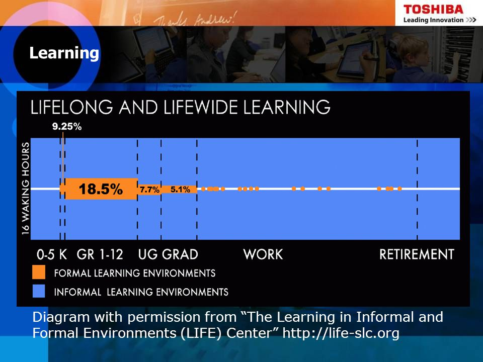 Diagram with permission from The Learning in Informal and Formal Environments (LIFE) Center http://life-slc.org Learning