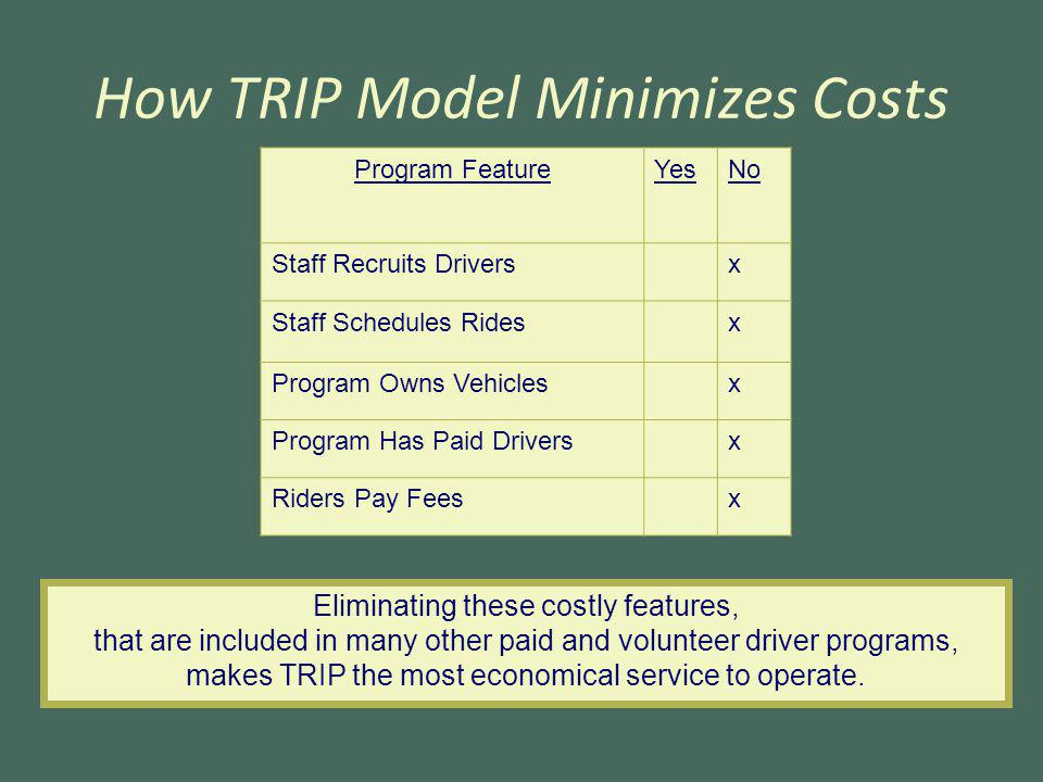 How TRIP Model Minimizes Costs Program FeatureYesNo Staff Recruits Drivers x Staff Schedules Rides x Program Owns Vehicles x Program Has Paid Drivers x Riders Pay Fees x Eliminating these costly features, that are included in many other paid and volunteer driver programs, makes TRIP the most economical service to operate.