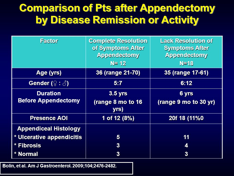 Comparison of Pts after Appendectomy by Disease Remission or Activity Factor Complete Resolution of Symptoms After Appendectomy N= 12 Lack Resolution of Symptoms After Appendectomy N=18 Age (yrs) 36 (range 21-70) 35 (range 17-61) Gender ( : ) 5:76:12 Duration Before Appendectomy 3.5 yrs (range 8 mo to 16 yrs) 6 yrs (range 9 mo to 30 yr) Presence AOI 1 of 12 (8%) 20f 18 (11%0 Appendiceal Histology * Ulcerative appendicitis * Fibrosis * Normal 5331143 Bolin, et al.