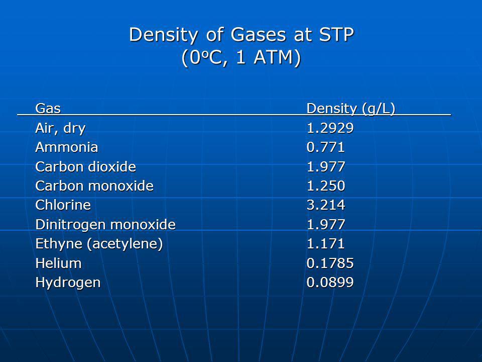 Density of Gases at STP (0 o C, 1 ATM) GasDensity (g/L) Air, dry1.2929 Ammonia0.771 Carbon dioxide1.977 Carbon monoxide1.250 Chlorine3.214 Dinitrogen monoxide 1.977 Ethyne (acetylene)1.171 Helium0.1785 Hydrogen0.0899