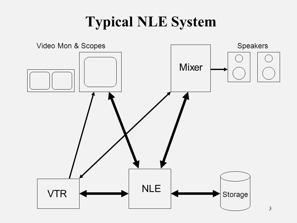 4 System Engineering Perspective Maintain Signal Quality Accurate Monitoring What is the signal really like.