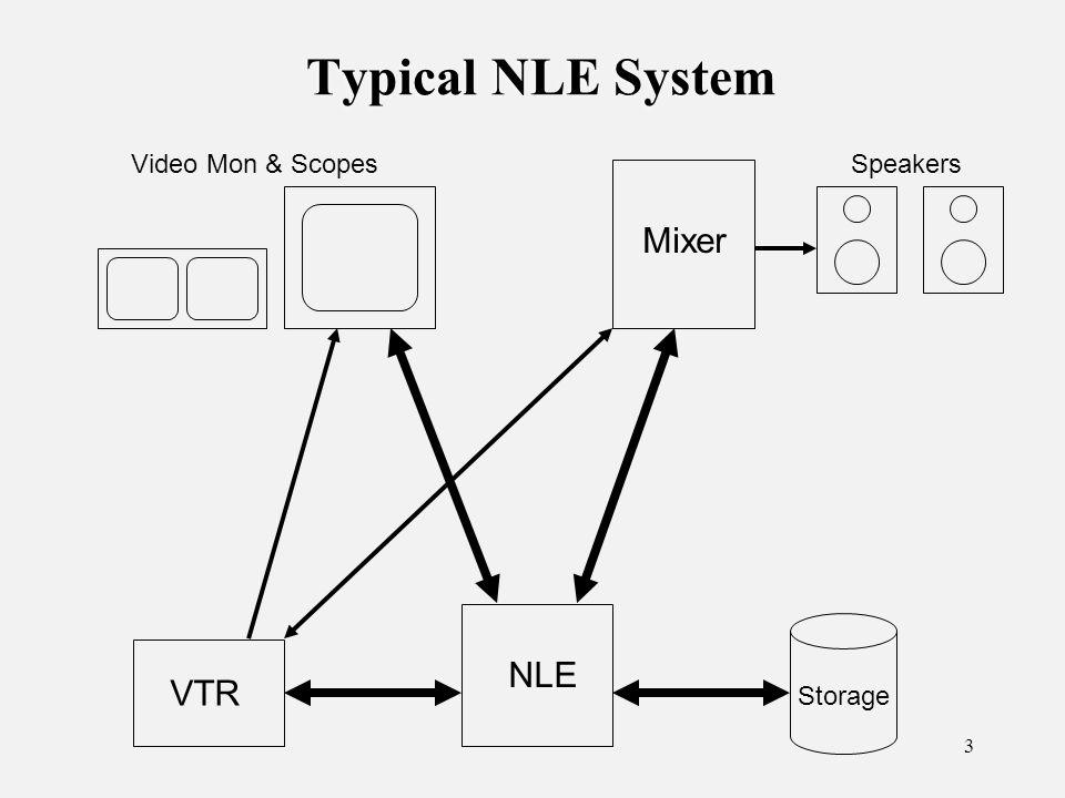 64 Videotape Formats Legacy Analog: VHS, S-VHS, Hi-8 3/4 (U-matic), 1 Betacam, Beta SP Legacy Analog: VHS, S-VHS, Hi-8 3/4 (U-matic), 1 Betacam, Beta SP