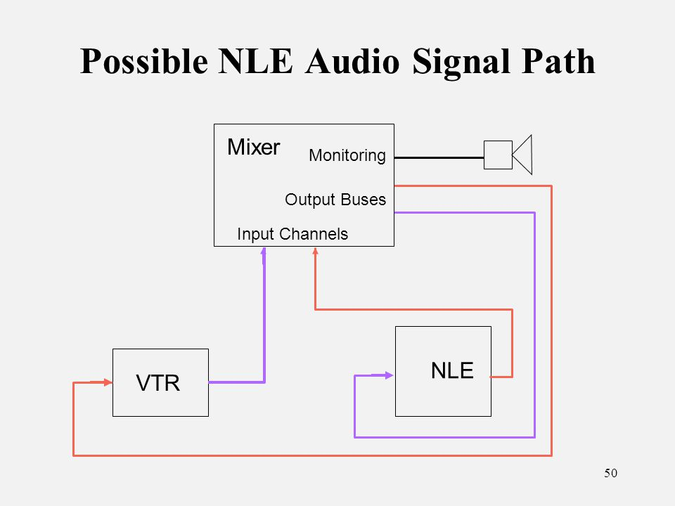 50 Possible NLE Audio Signal Path NLE VTR Mixer Input Channels Output Buses Monitoring