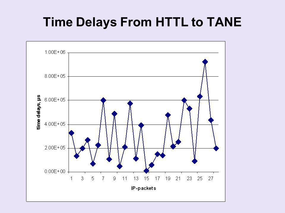 Time Delays From HTTL to TANE